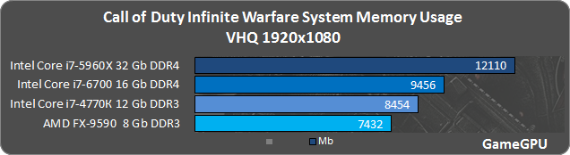 CoD IW メインメモリ使用量