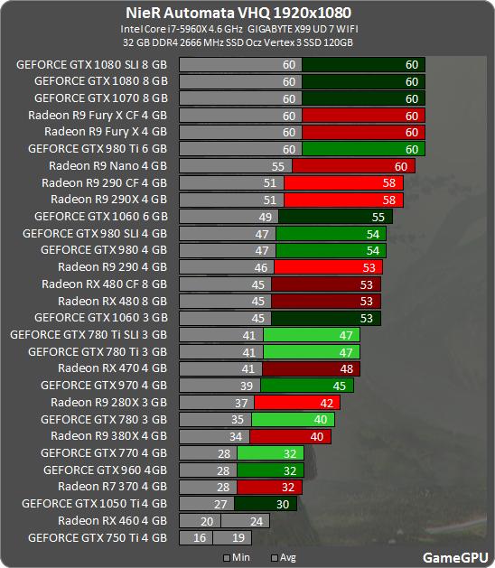 http://gamegpu.com/rpg/%D1%80%D0%BE%D0%BB%D0%B5%D0%B2%D1%8B%D0%B5/nier-automata-test-gpu