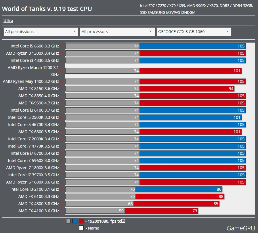 WoT Benchmark CPU GTX1060 3GB