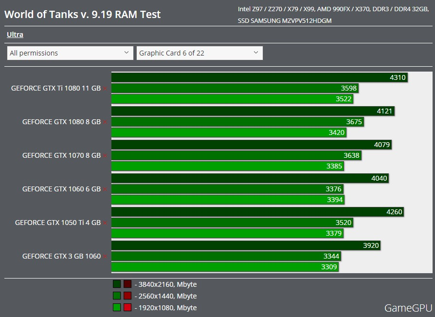 WoT Benchmark memory