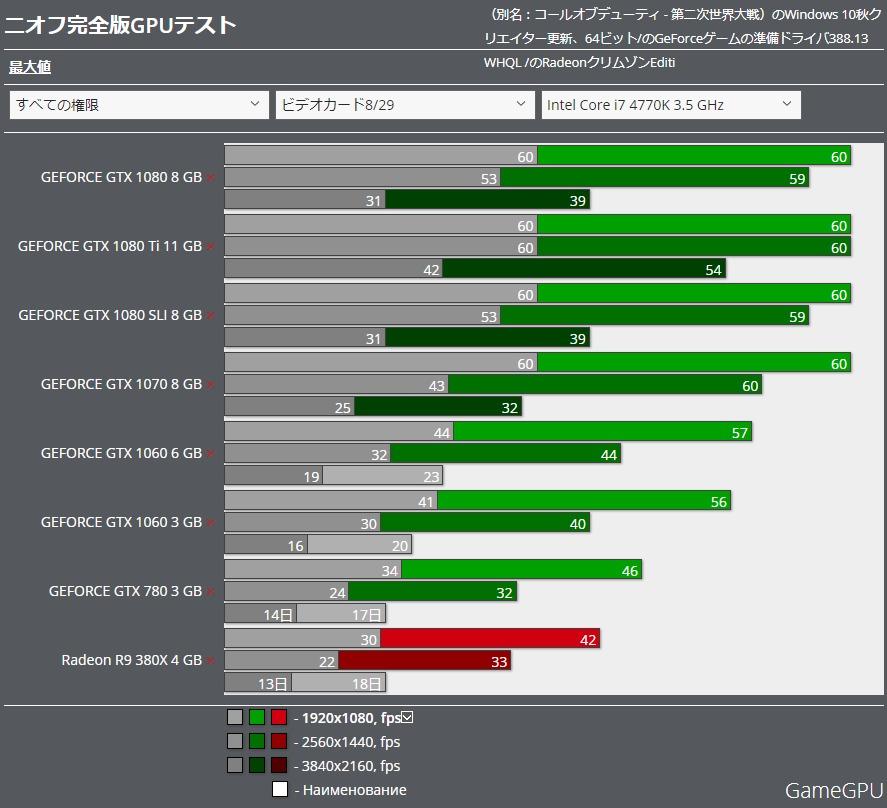 Nioh Complete Edition GPU benchmark
