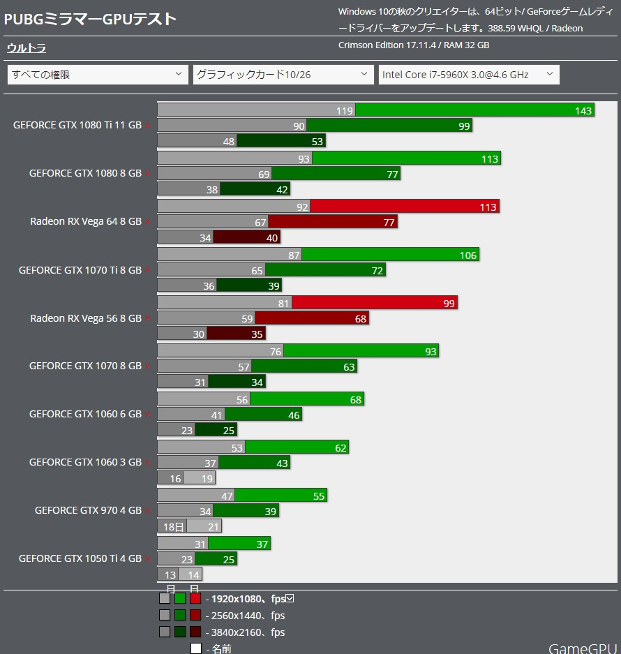 PUBG Miramar benchmark グラボ