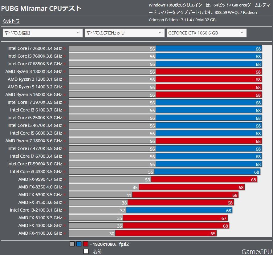 PUBG benchmark CPU gtx1060