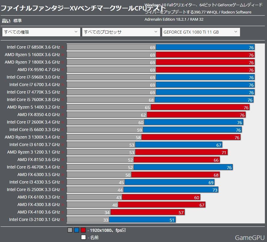 CPU High