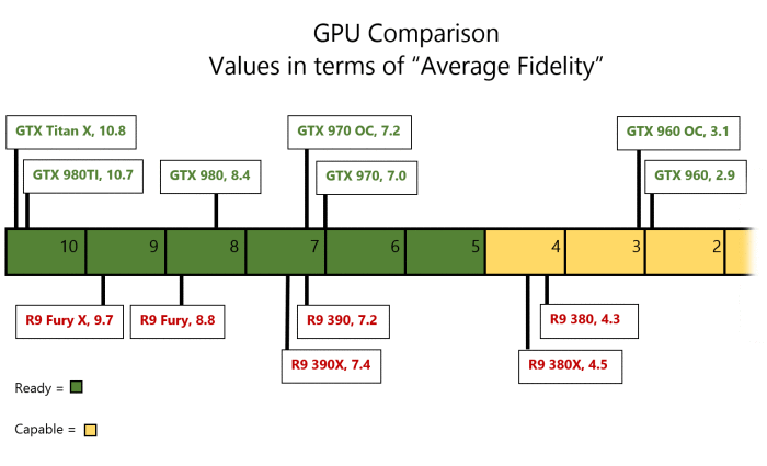 SteamVR パフォーマンステストのグラボ・GPUの関係