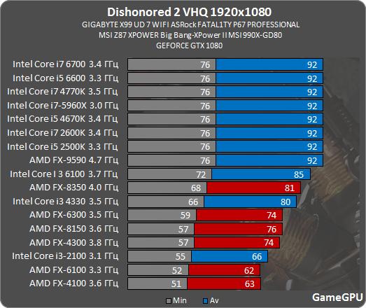 ディスオナード2 CPU ベンチマーク