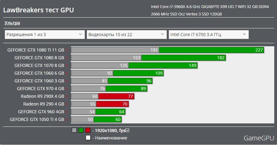 LawBreakers グラボ GPU ベンチマーク