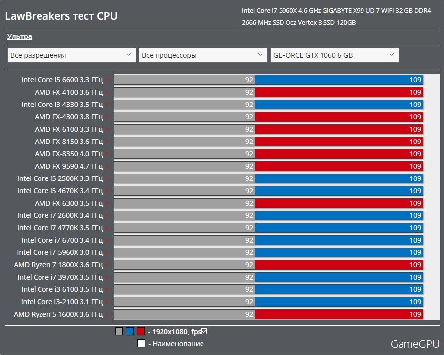 LawBreakers  CPU ベンチマーク