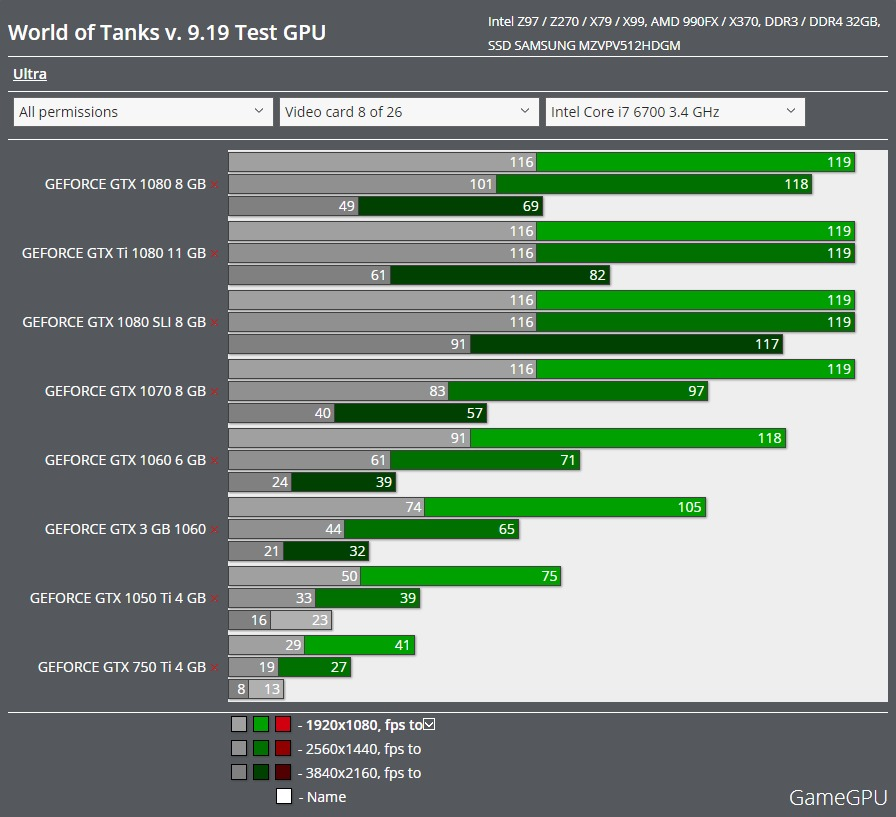 World of Tanks GPU benchmark
