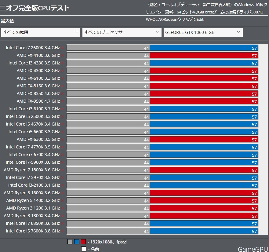 Nioh Complete Edition CPU