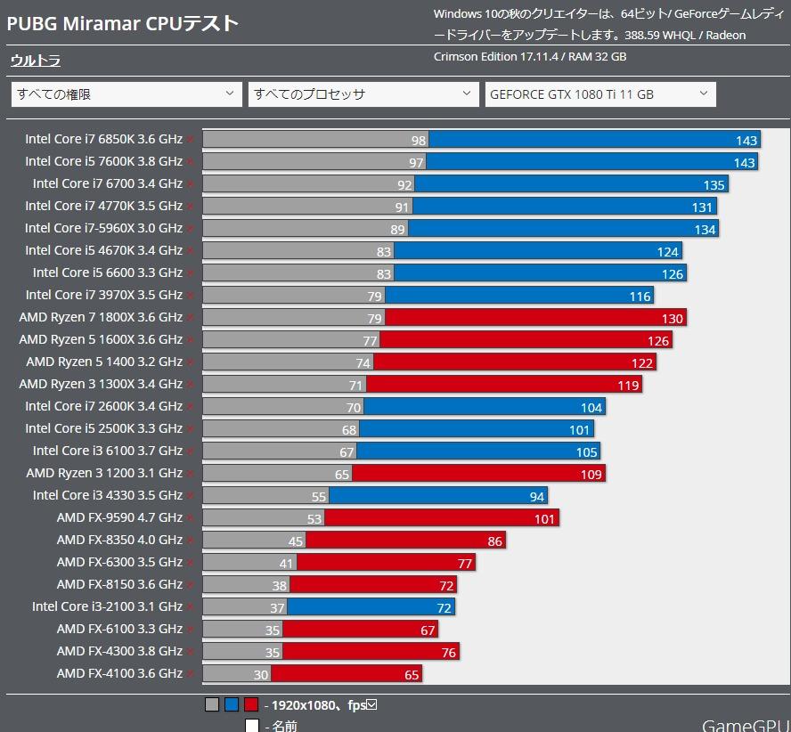 PUBG Miramar benchmark CPU 1080ti