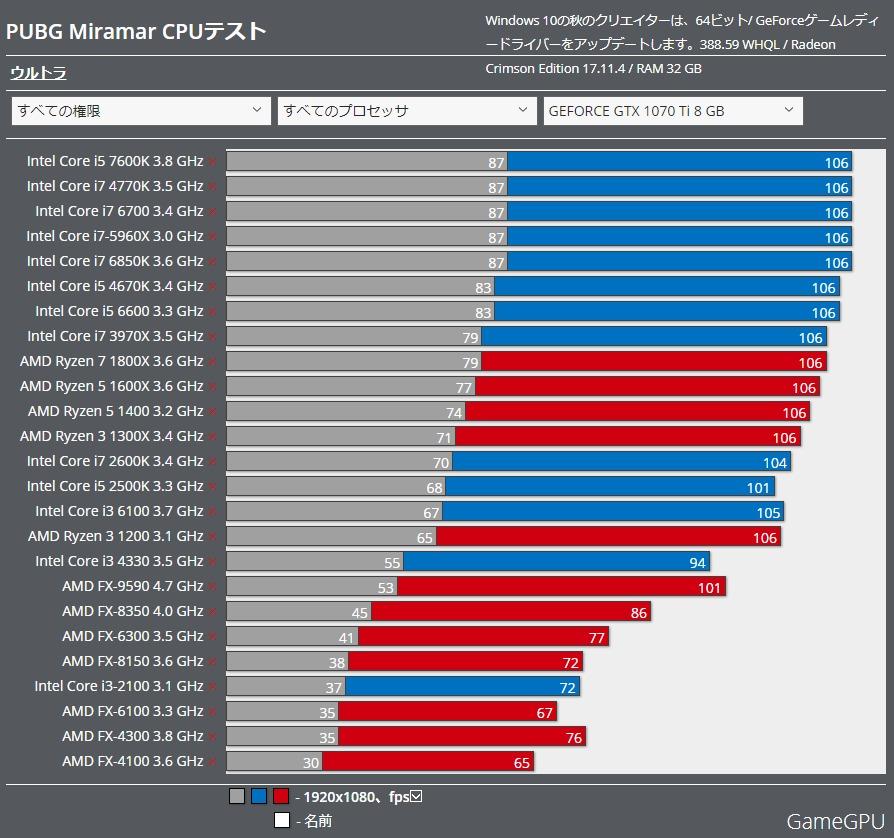 PUBG Miramar benchmark gtx1070ti