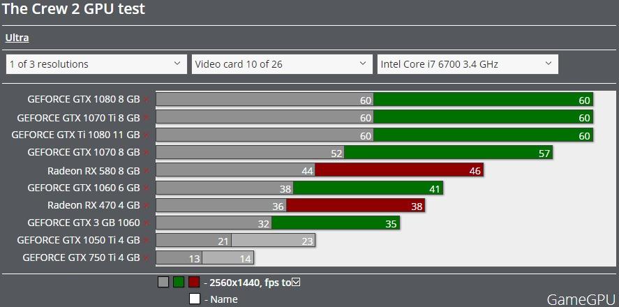 The Crew 2 GPU 1440p