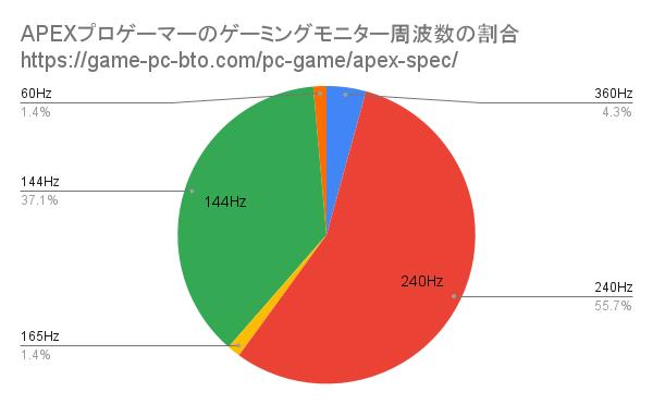 エーペックス ゲーミングモニター 360Hz, 240Hzの プロゲーマー比率