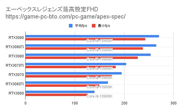 エーペックス最高設定fpsとスペック